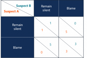 A payoff matrix for the Prisoner's Dilemma